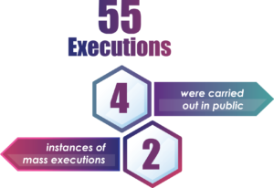 55 executions